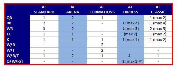 AF Rosters