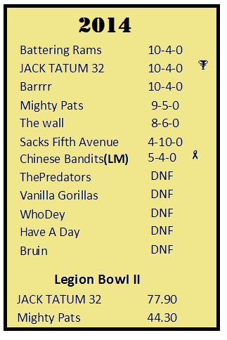 2014 season standings