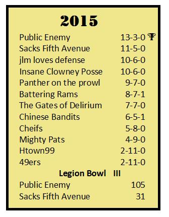 2015 season standings