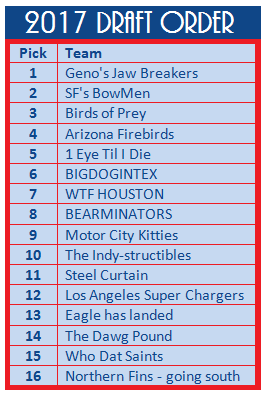 The Super 16 draft order follows the same formula as the NFL, with the Super Bowl Champion drawing the final slot, and teams picking in inverse order of final regular season standings; playoff teams in inverse order of playoff finish
