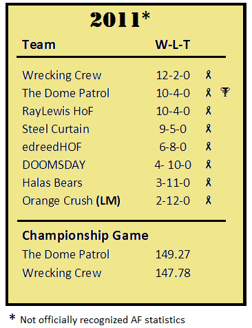 LoD 2011 season standings