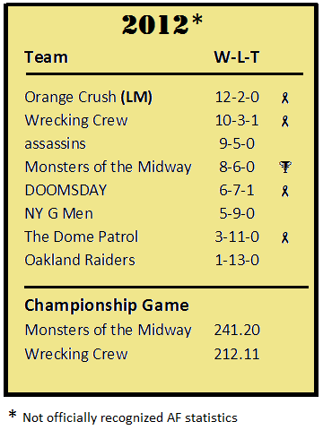 LoD 2012 season standings