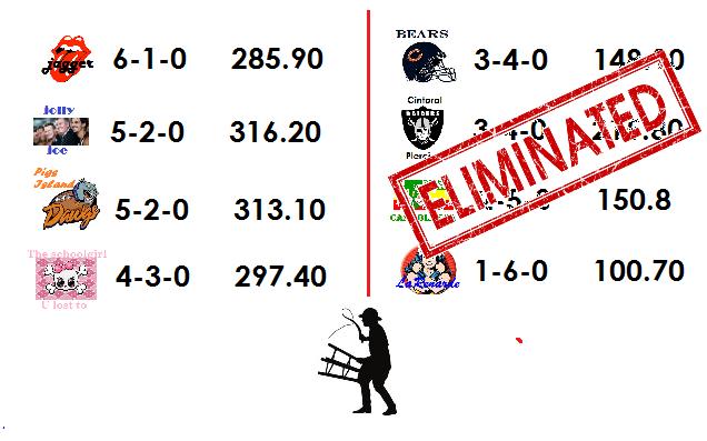 Round 2 Eliminated