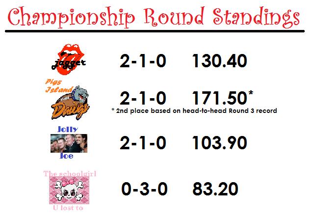 round 3 standings - week 3 (17)