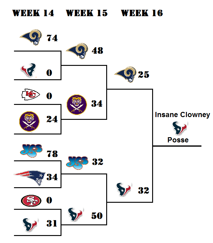 2015 play in bracket - revised