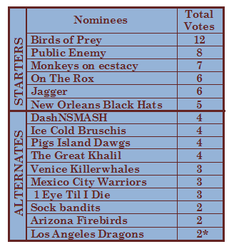 2015 voting results