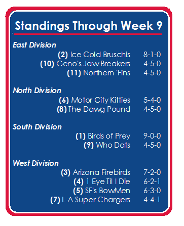 Standings through week 9