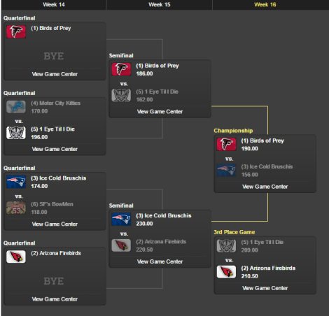 2015 playoff tree