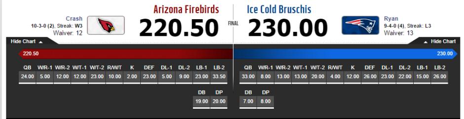 Semifinal AZ vs Bruschis
