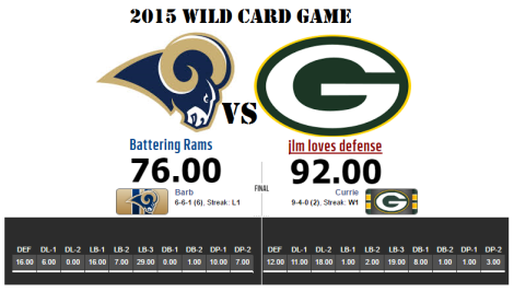 2015 Wild Card results