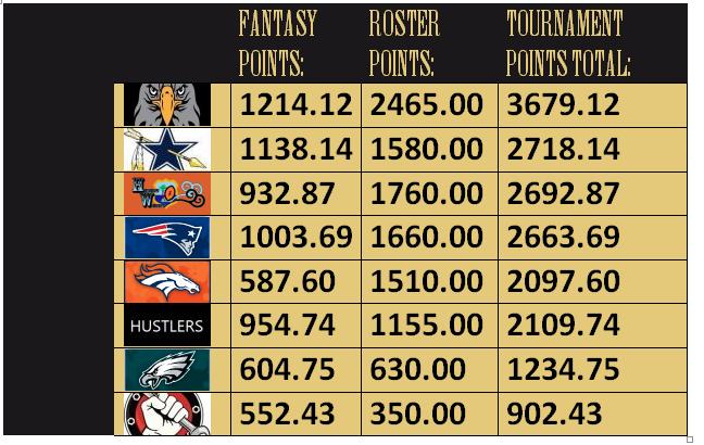 roster-barons-score-board-2016-week-16