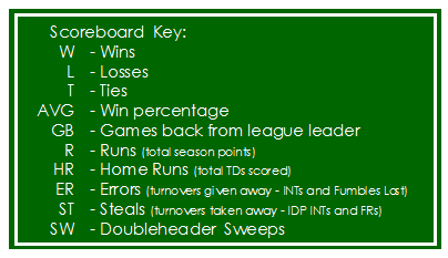 scoreboard-key
