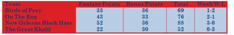 week-14-results