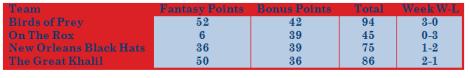 week-15-results
