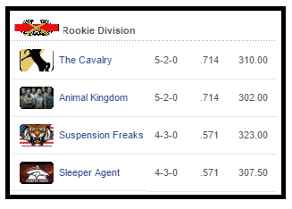 week-7-rookie-div-standings