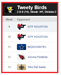 The Tweety Birds of Prey will need to run the table over the next 5 weeks and get some help to make it to the post season.