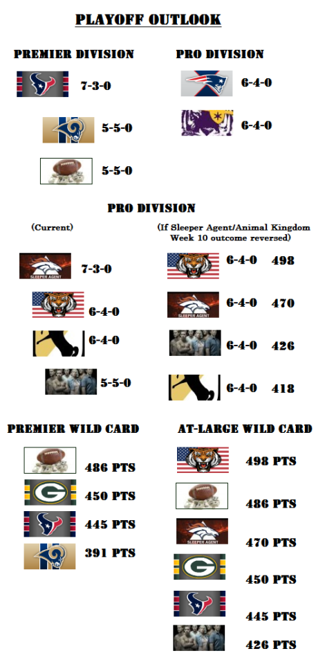 week-10-playoff-outlook