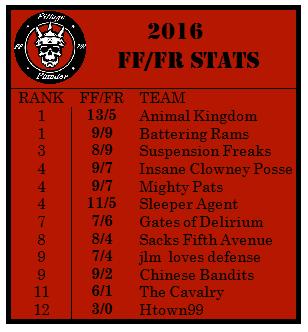 2016-ff-fr-stats
