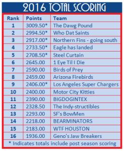 2016-total-scoring